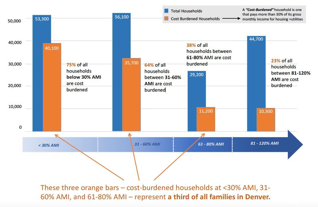 Denver Housing Cost Effect